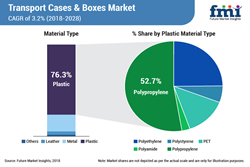 Shift towards Light-Weight Plastic Transport Cases & Boxes Gains Momentum